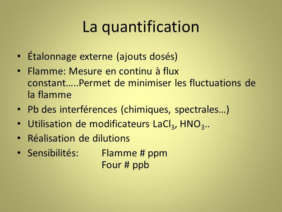 La quantification Étalonnage externe (ajouts dosés)