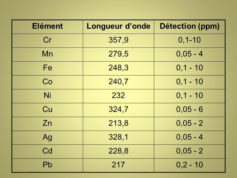 Elément Longueur d'onde. Détection (ppm) Cr. 357,9. 0,1-10. Mn. 279,5. 0,05 - 4. Fe. 248,3.