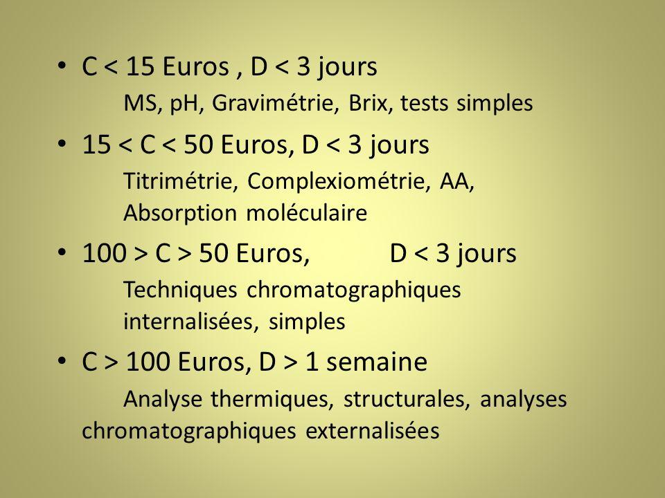 C < 15 Euros , D < 3 jours