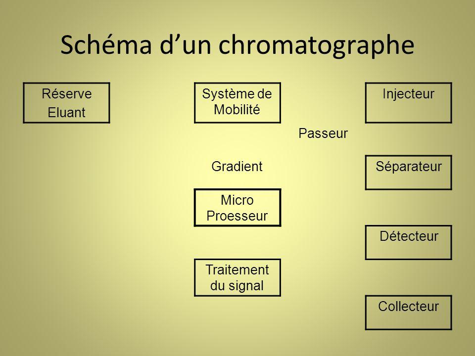 Schéma d'un chromatographe