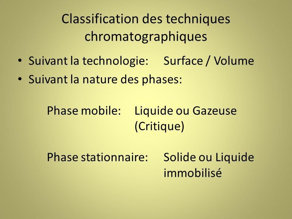Classification des techniques chromatographiques