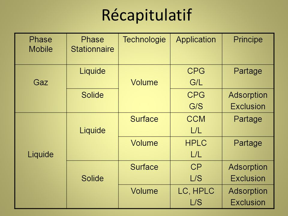 Récapitulatif Phase Mobile Phase Stationnaire Technologie Application