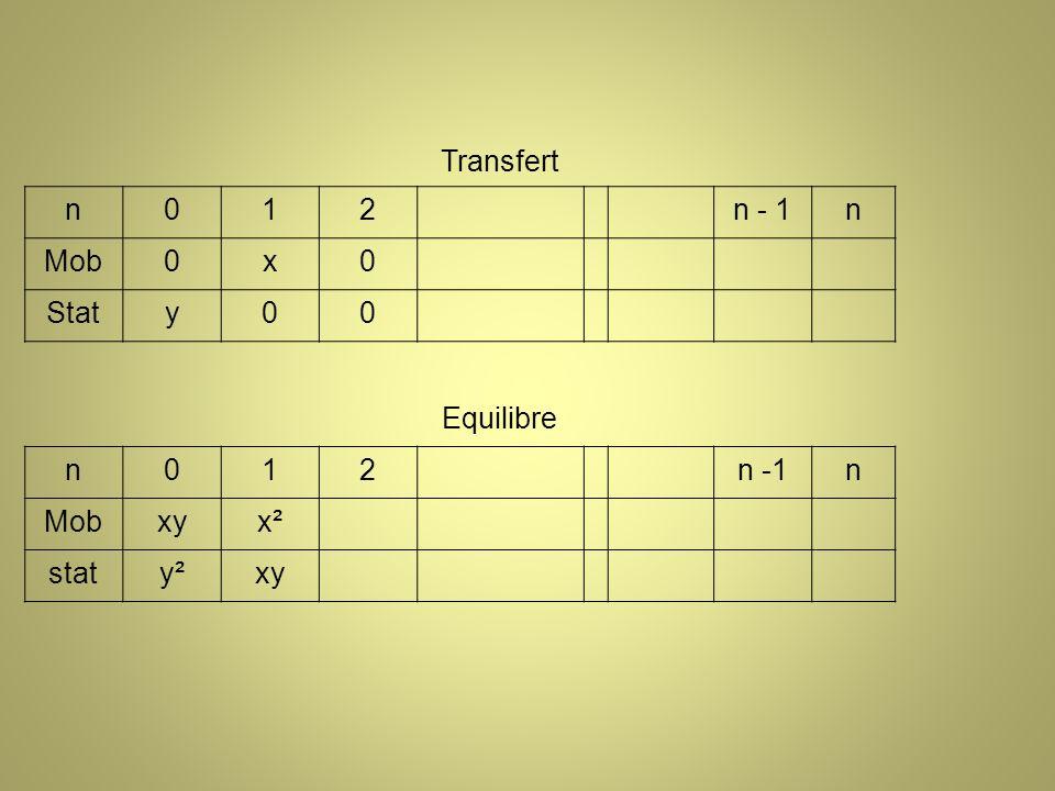 Transfert n 1 2 n - 1 Mob x Stat y Equilibre n -1 xy x² stat y²