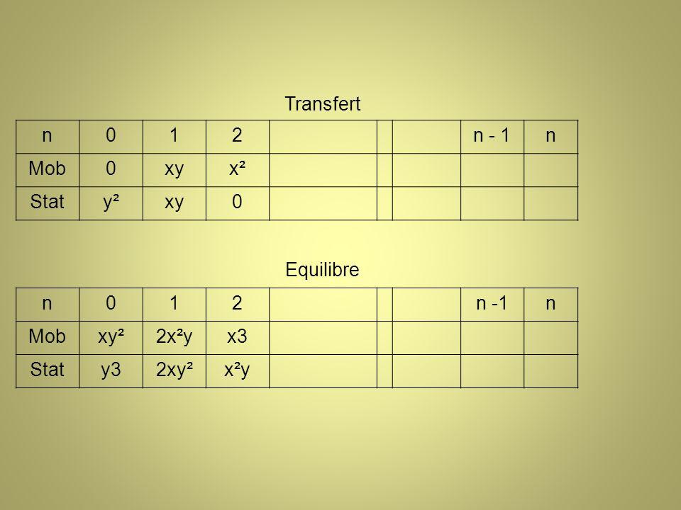 Transfert n 1 2 n - 1 Mob xy x² Stat y² Equilibre n -1 xy² 2x²y x3 y3 2xy² x²y