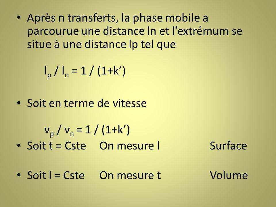 Après n transferts, la phase mobile a parcourue une distance ln et l'extrémum se situe à une distance lp tel que lp / ln = 1 / (1+k')