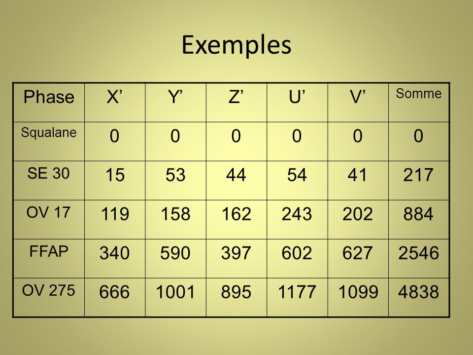 Exemples Phase X' Y' Z' U' V' 15 53 44 54 41 217 119 158 162 243 202