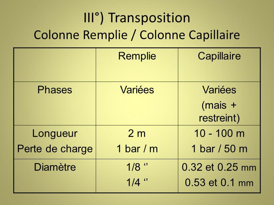 III°) Transposition Colonne Remplie / Colonne Capillaire