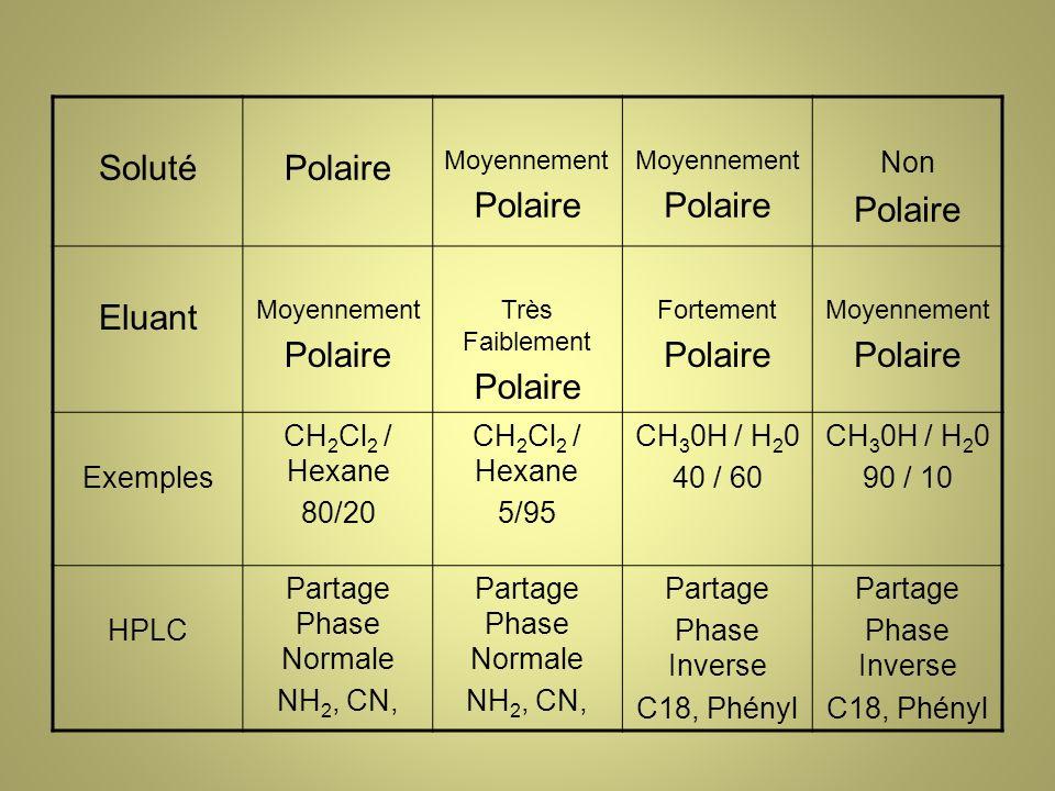 Soluté Polaire Eluant Non Exemples CH2Cl2 / Hexane 80/20 5/95