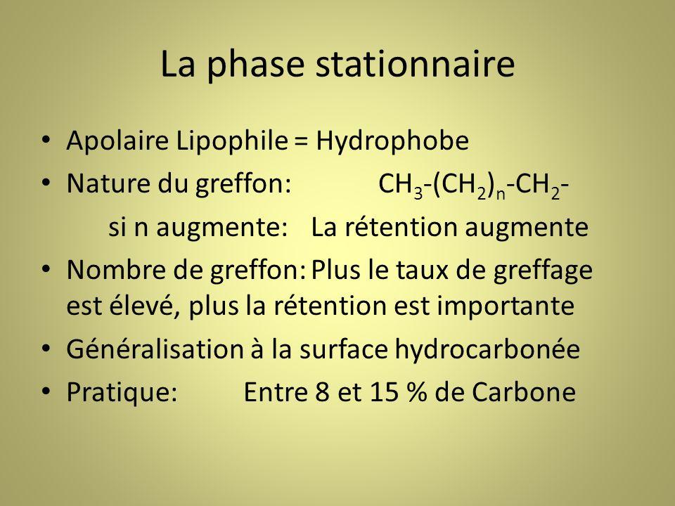 La phase stationnaire Apolaire Lipophile = Hydrophobe