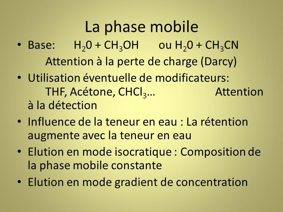 La phase mobile Base: H20 + CH3OH ou H20 + CH3CN