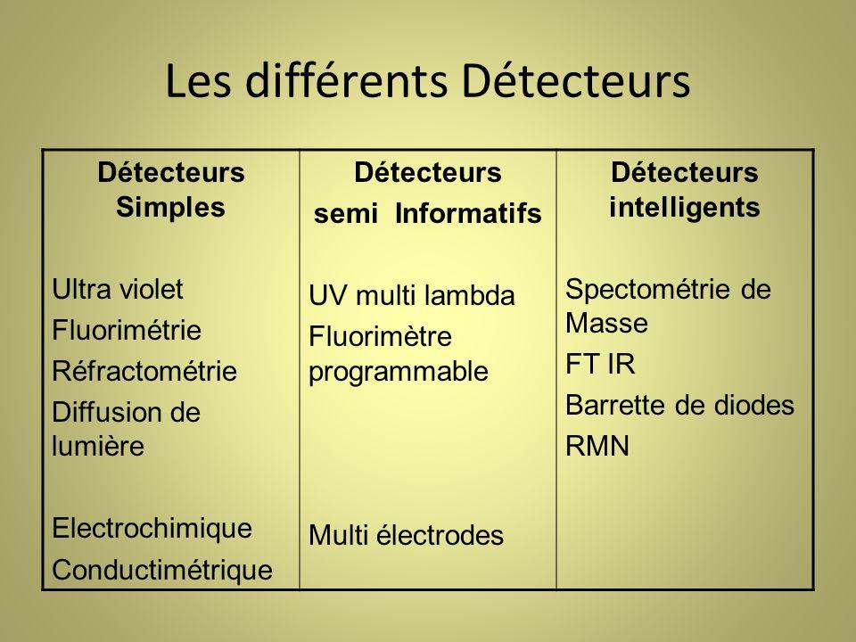 Les différents Détecteurs