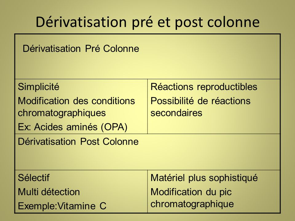 Dérivatisation pré et post colonne
