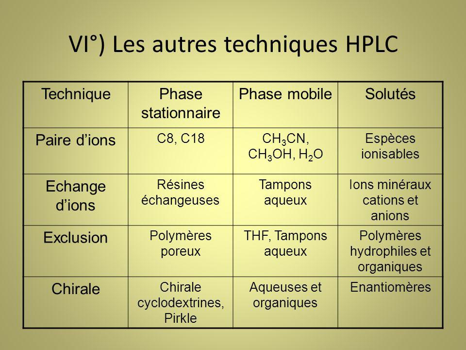 VI°) Les autres techniques HPLC