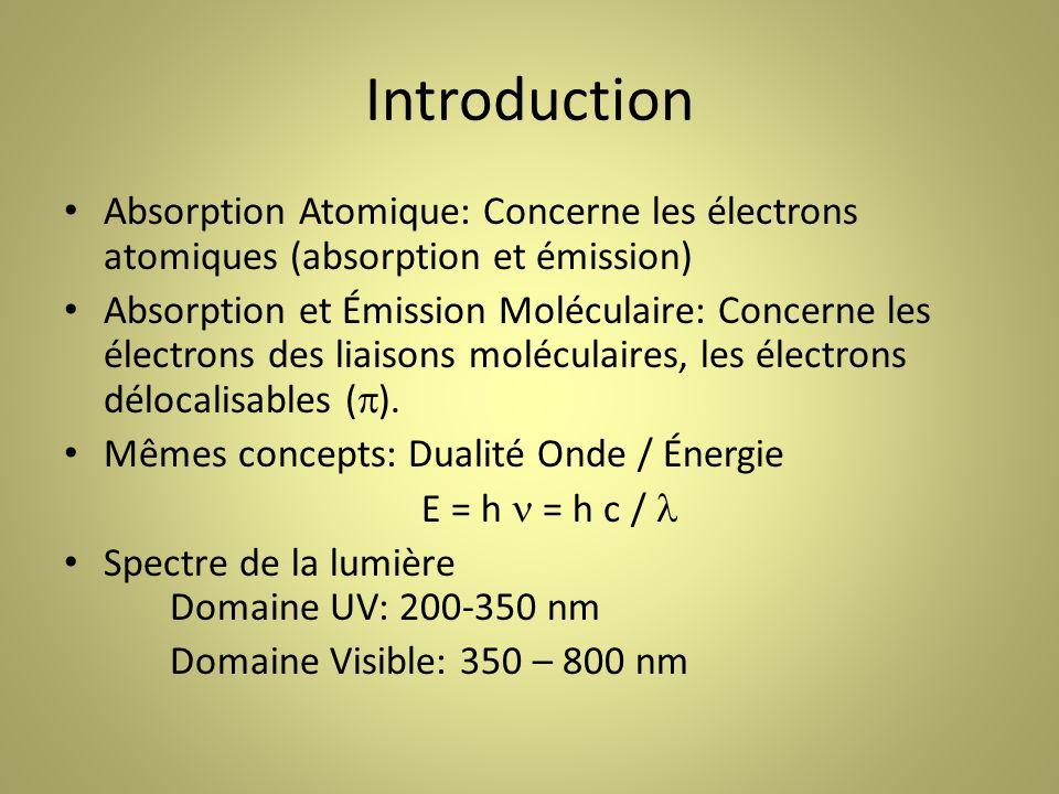 Introduction Absorption Atomique: Concerne les électrons atomiques (absorption et émission)