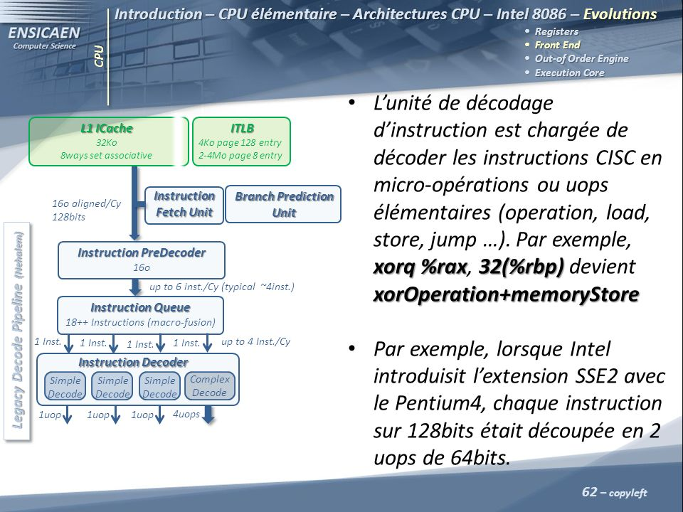 Instruction PreDecoder Legacy Decode Pipeline (Nehalem)