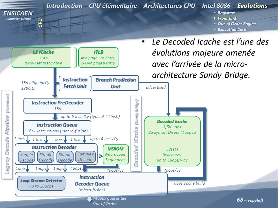 Introduction – CPU élémentaire – Architectures CPU – Intel 8086 – Evolutions  Registers