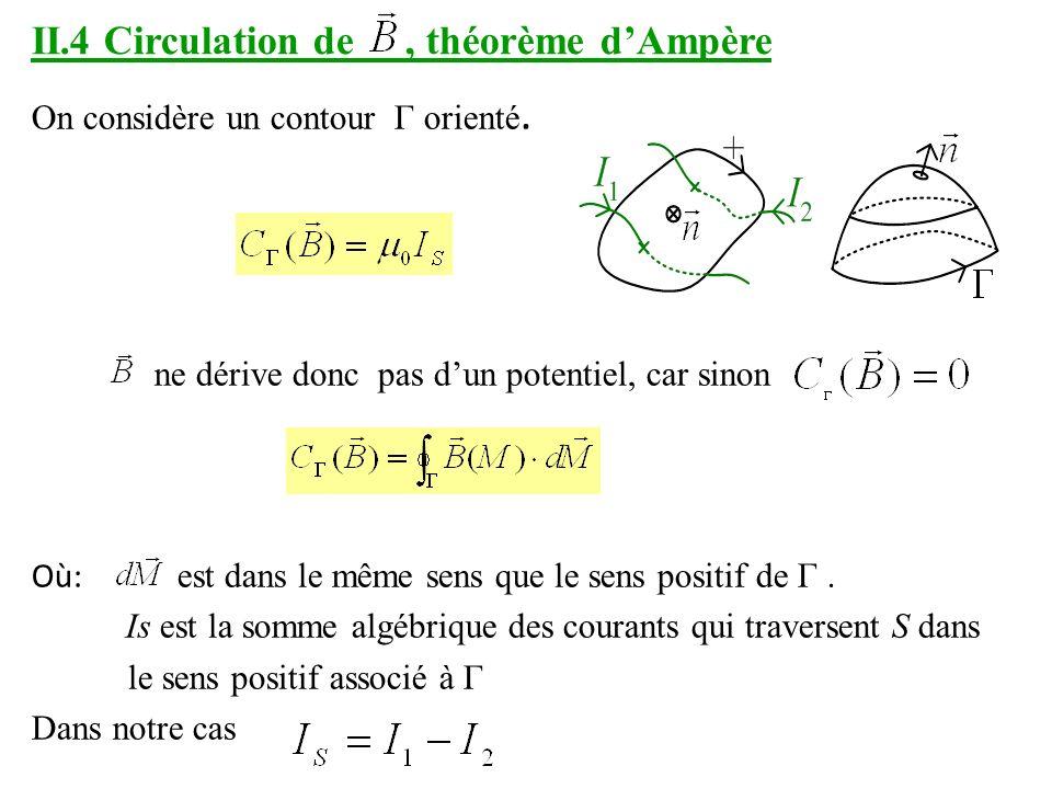 II.4 Circulation de , théorème d'Ampère