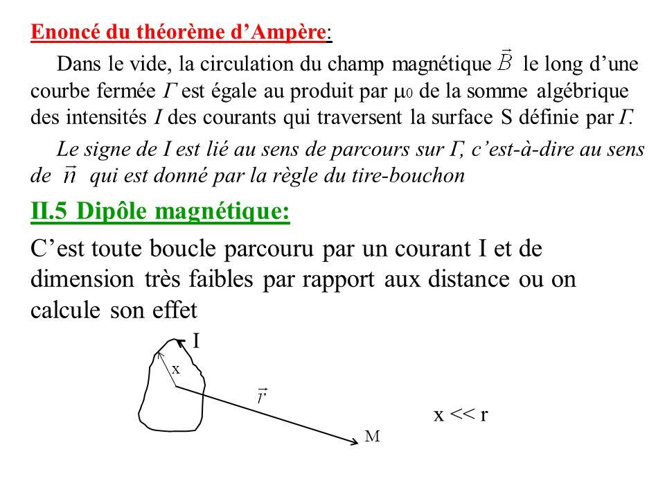 Enoncé du théorème d'Ampère: