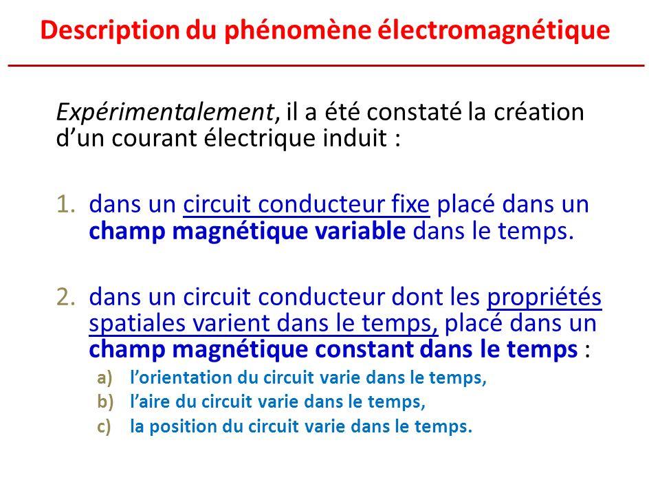 Description du phénomène électromagnétique