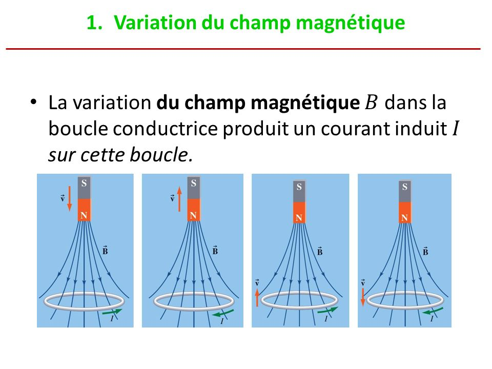 Variation du champ magnétique