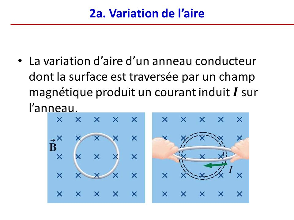 2a. Variation de l'aire