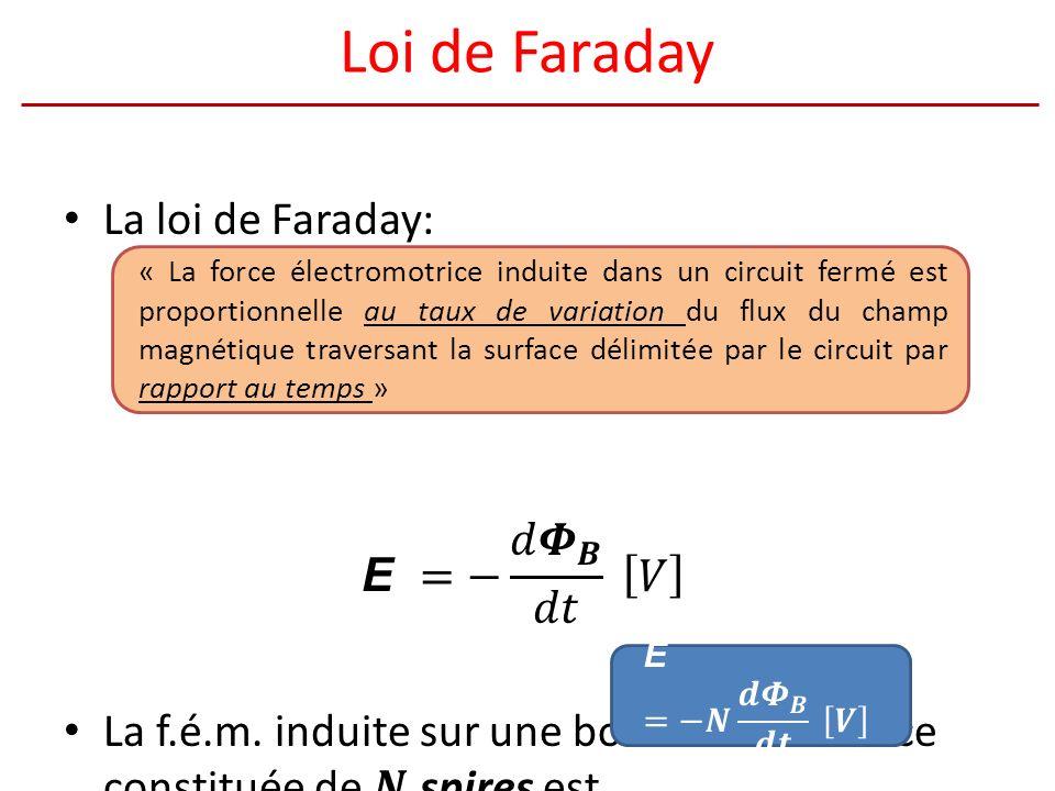 Loi de Faraday La loi de Faraday: E =− 𝑑 𝜱 𝑩 𝑑𝑡 𝑉