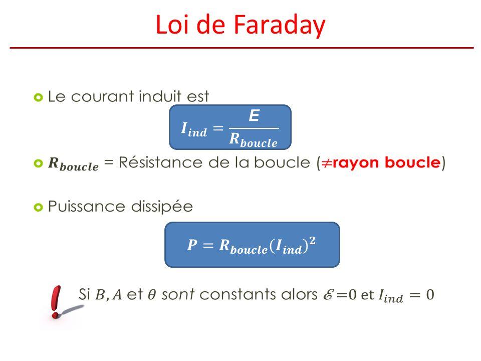Loi de Faraday 𝑰 𝒊𝒏𝒅 = E 𝑹 𝒃𝒐𝒖𝒄𝒍𝒆 𝑷= 𝑹 𝒃𝒐𝒖𝒄𝒍𝒆 (𝑰 𝒊𝒏𝒅 ) 𝟐