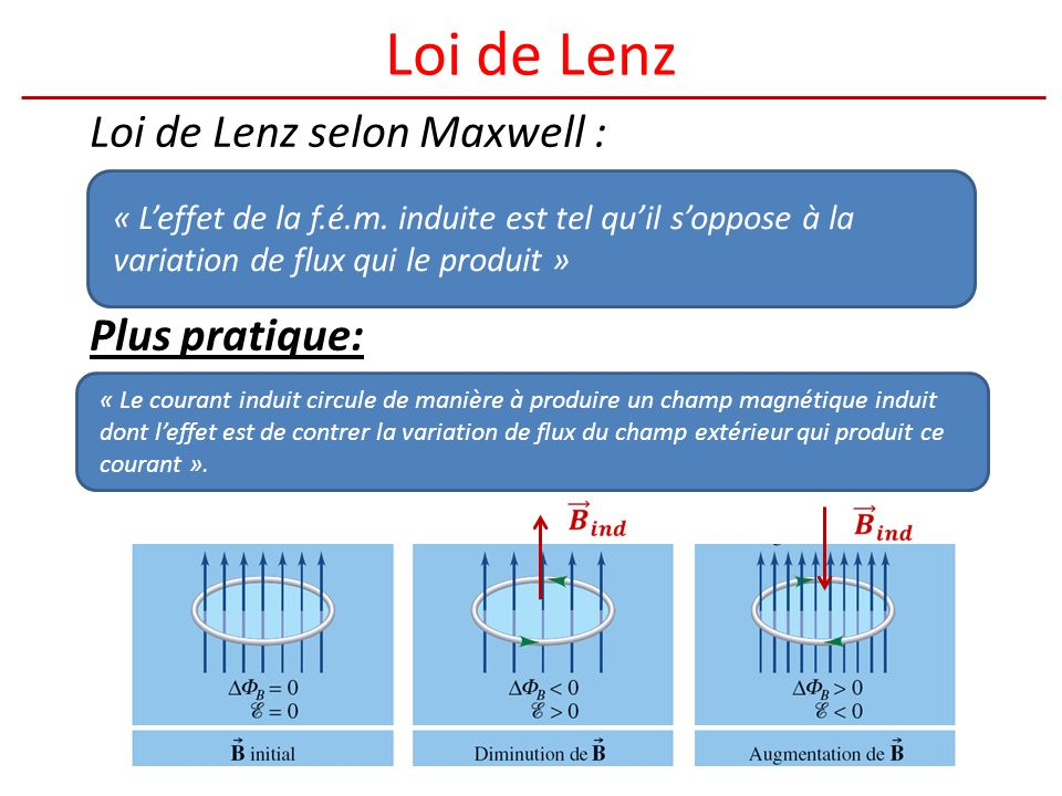Loi de Lenz Loi de Lenz selon Maxwell : Plus pratique: