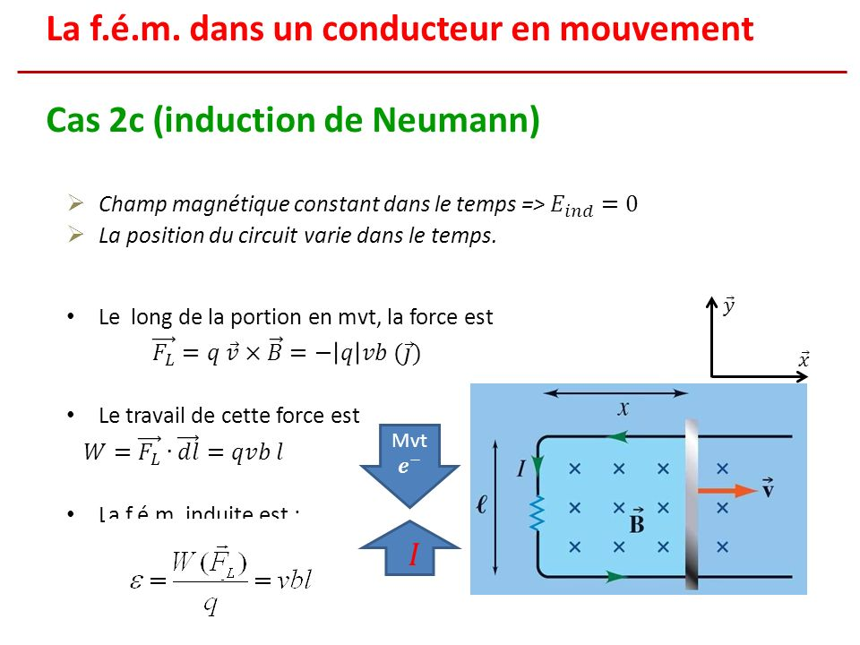 La f.é.m. dans un conducteur en mouvement Cas 2c (induction de Neumann)