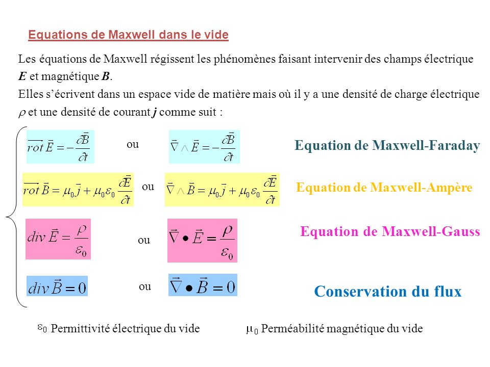 Conservation du flux Equation de Maxwell-Gauss