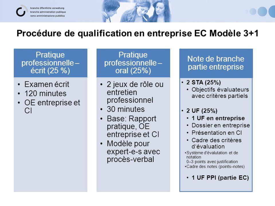 Procédure de qualification en entreprise EC Modèle 3+1