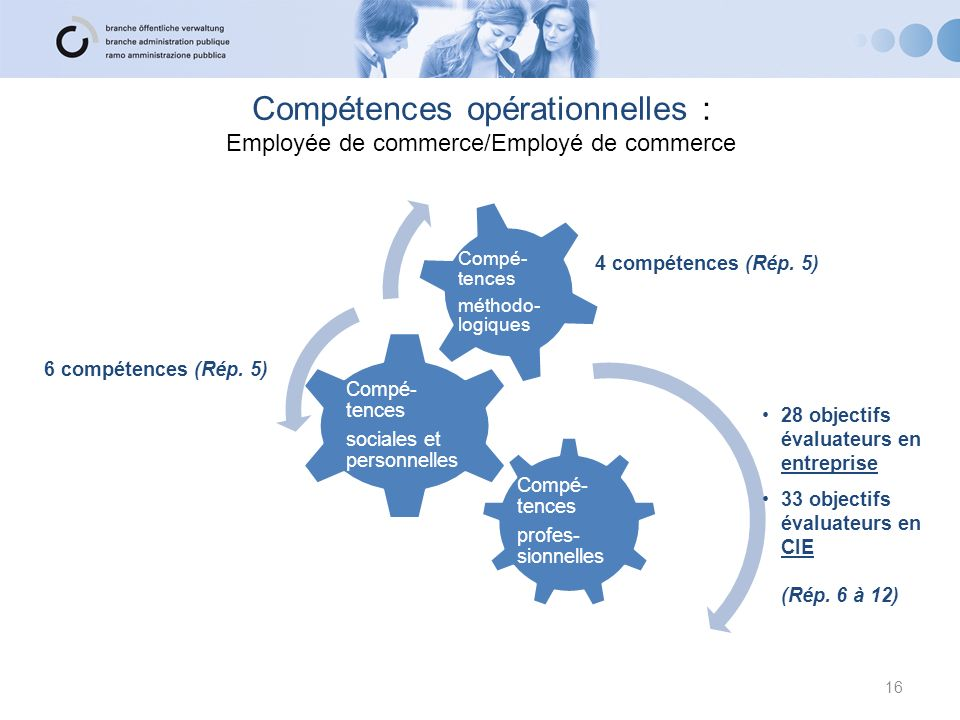 Compétences opérationnelles : Employée de commerce/Employé de commerce