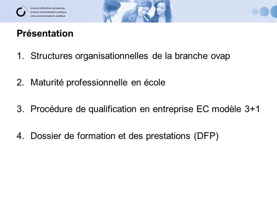 Présentation Structures organisationnelles de la branche ovap
