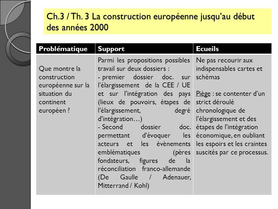 Ch.3 / Th. 3 La construction européenne jusqu'au début des années 2000