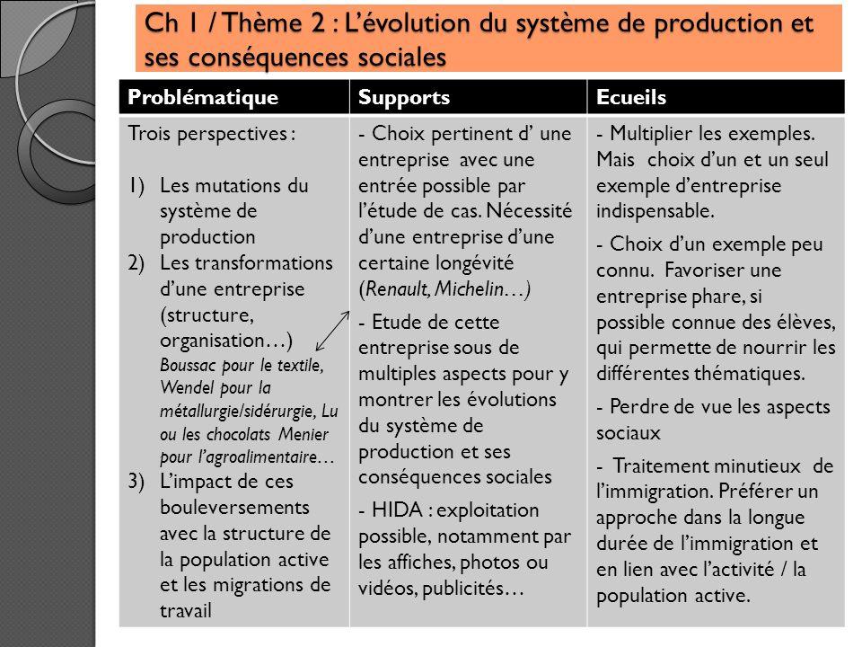 Ch 1 / Thème 2 : L'évolution du système de production et ses conséquences sociales