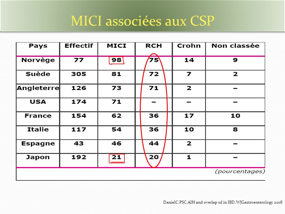 MICI associées aux CSP DanielC.PSC,AIH and overlap sd in IBD,WJGastroenterology 2008