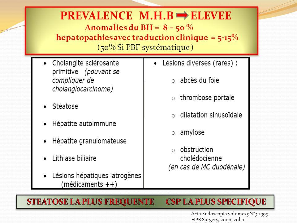 hepatopathies avec traduction clinique = 5-15%
