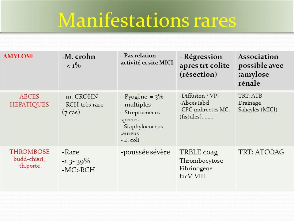 Manifestations rares M. crohn < 1%