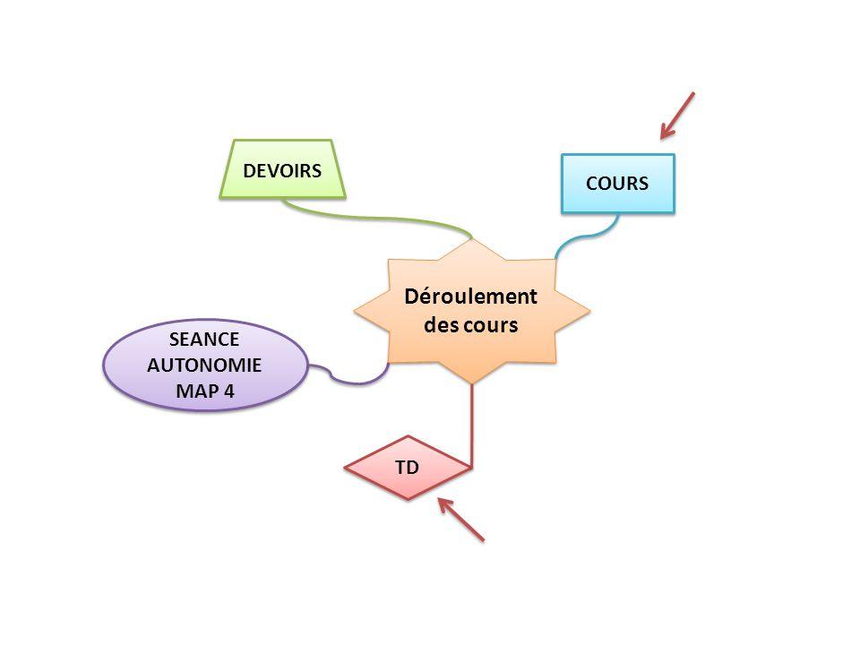 DEVOIRS COURS Déroulement des cours SEANCE AUTONOMIE MAP 4 TD