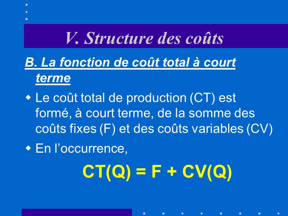V. Structure des coûts B. La fonction de coût total à court terme