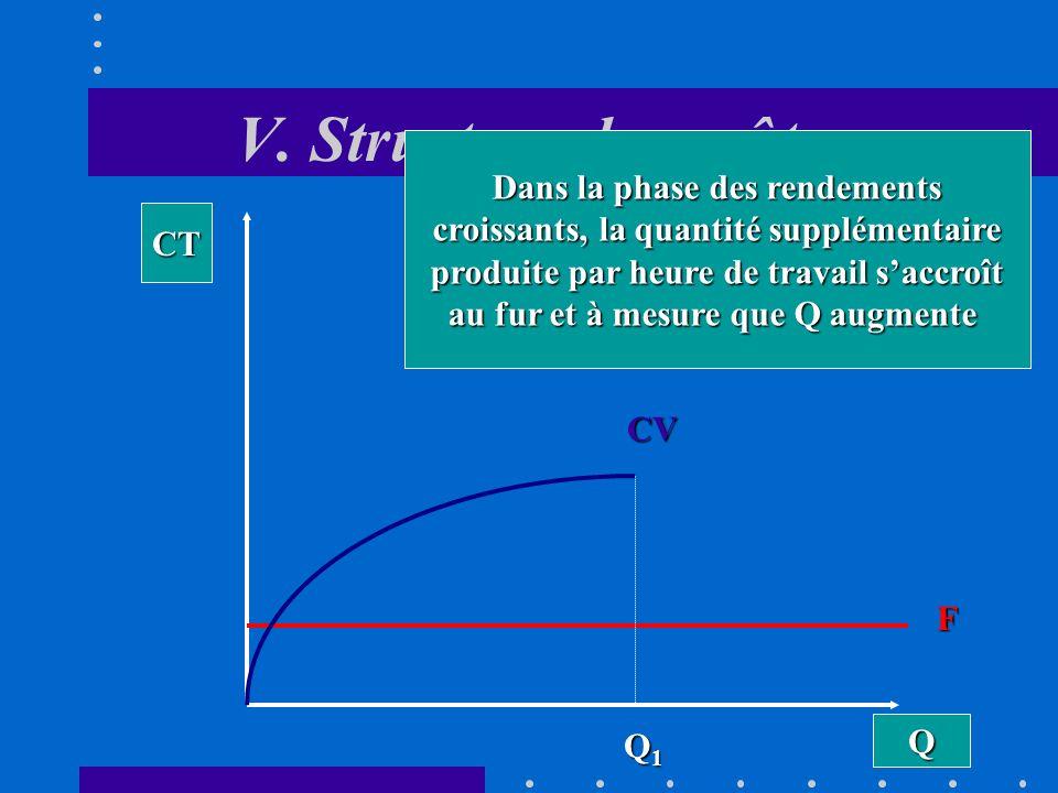 V. Structure des coûts Dans la phase des rendements