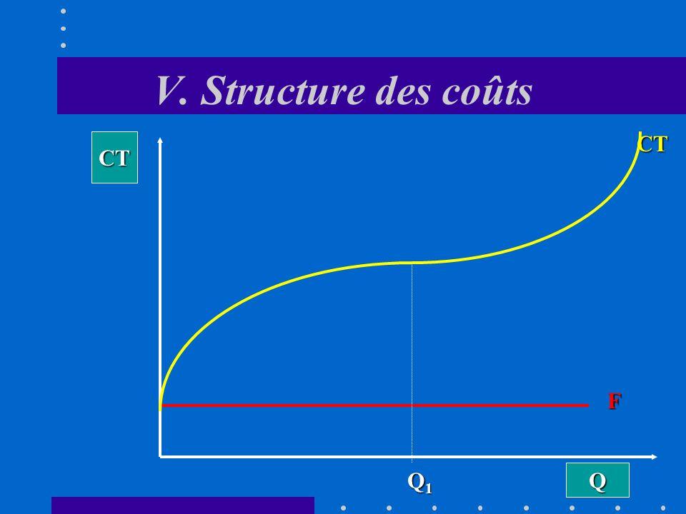 V. Structure des coûts CT CT F Q1 Q