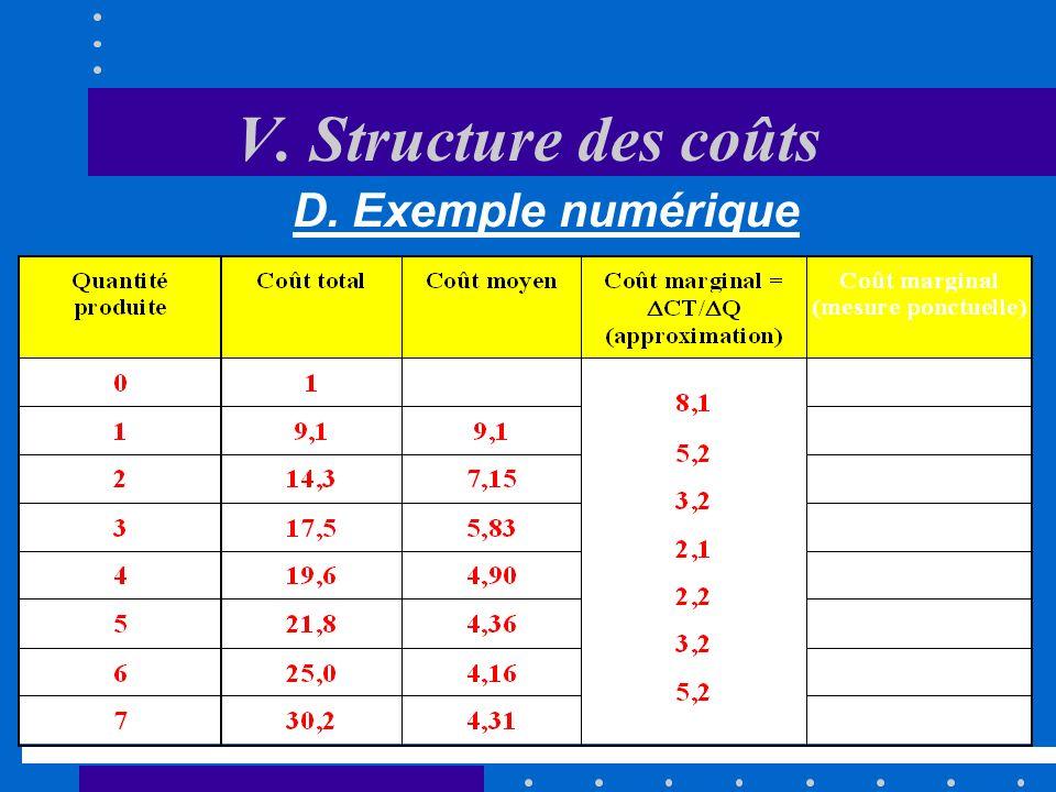 V. Structure des coûts D. Exemple numérique