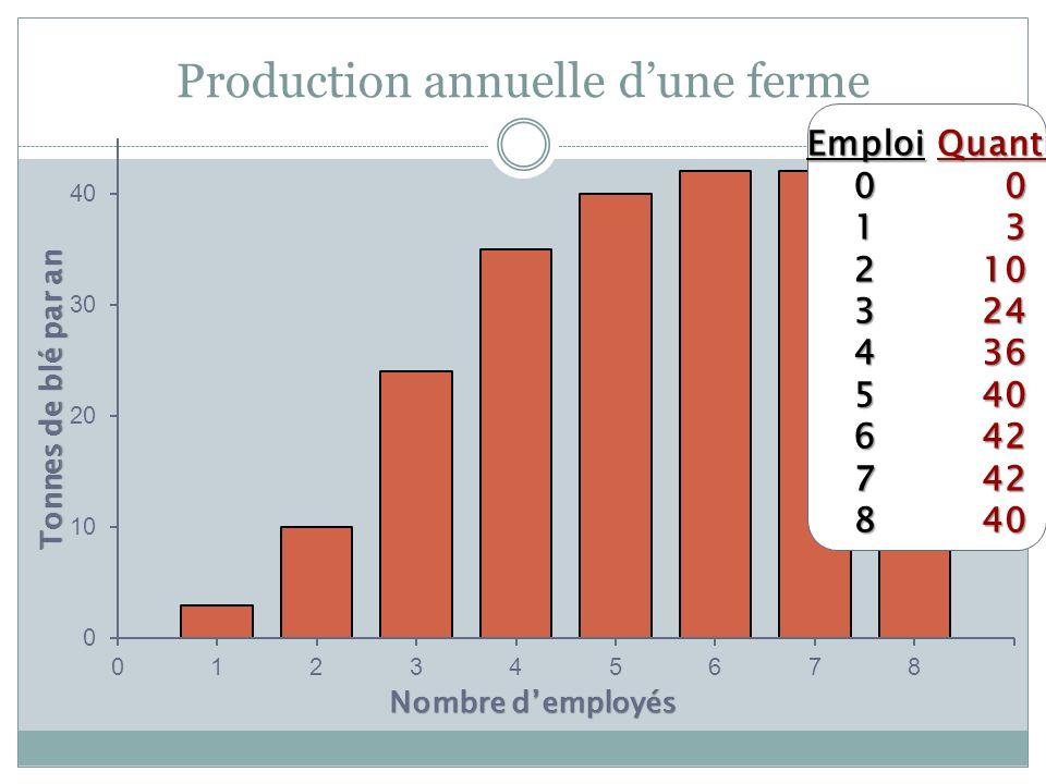 Production annuelle d'une ferme