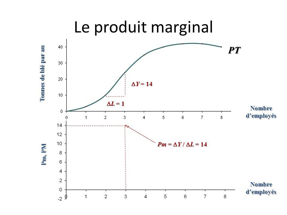 Le produit marginal PT Tonnes de blé par an DY = 14 DL = 1