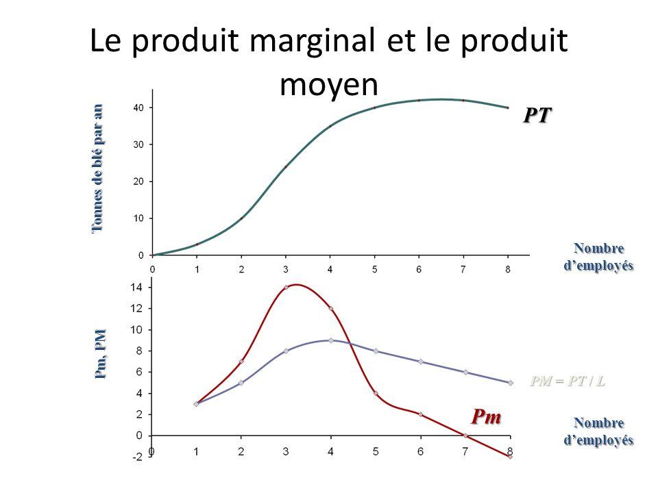 Le produit marginal et le produit moyen