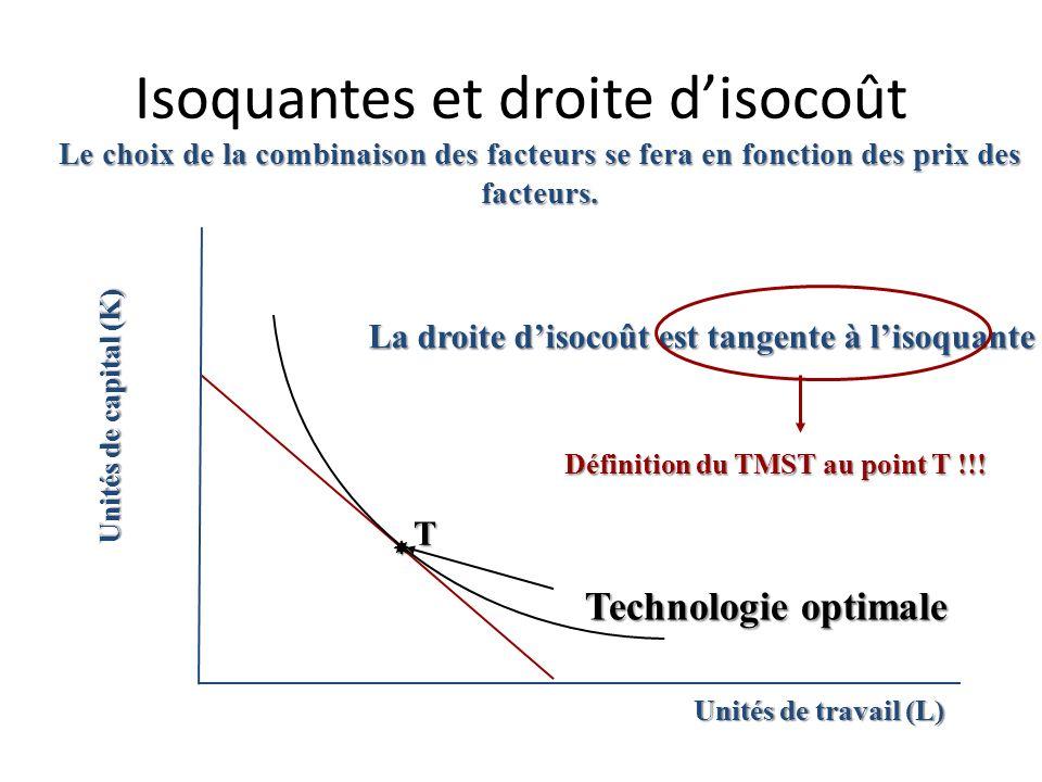 Isoquantes et droite d'isocoût