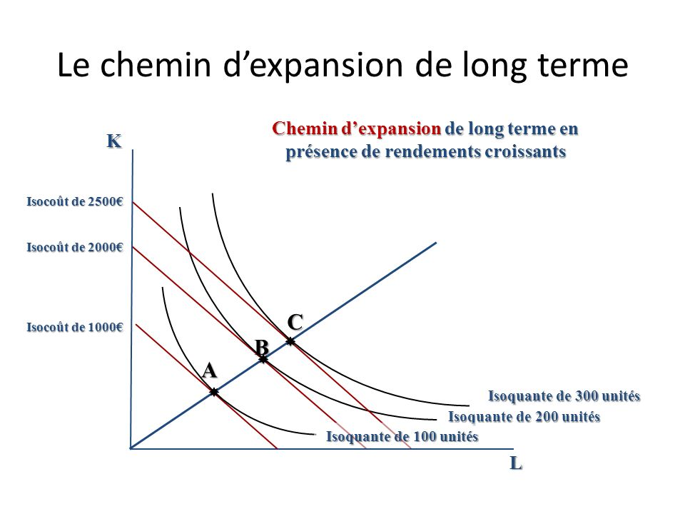 Le chemin d'expansion de long terme