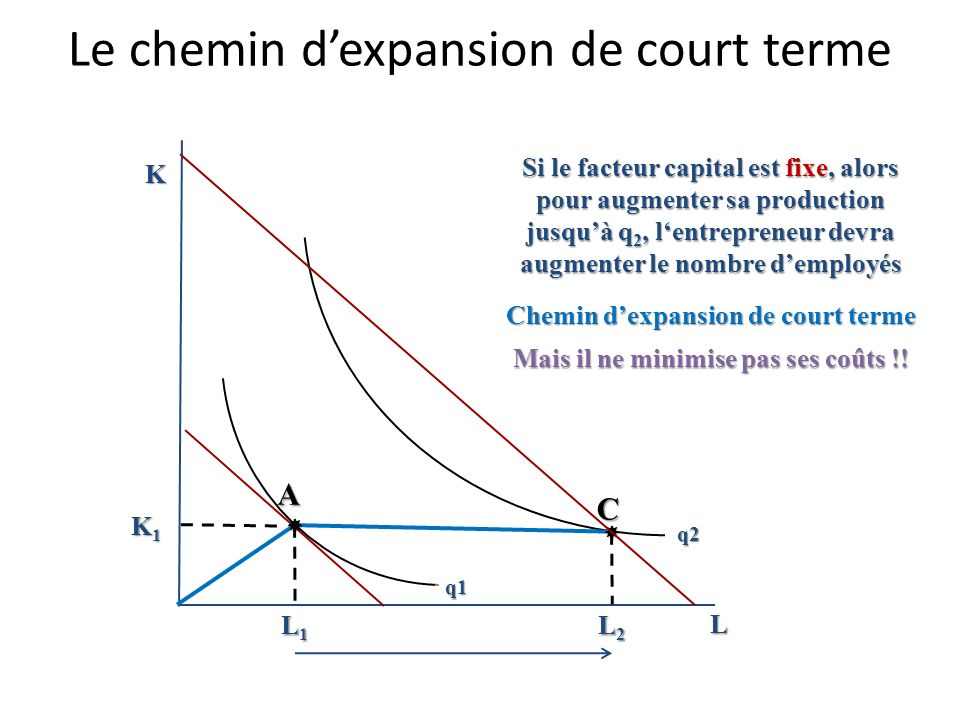 Le chemin d'expansion de court terme