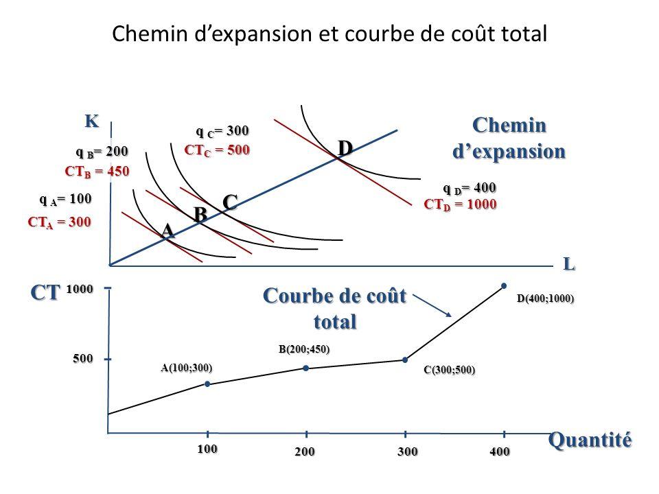 Chemin d'expansion et courbe de coût total